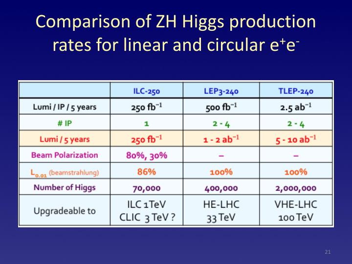 Comparison of ZH Higgs production rates for linear and circular