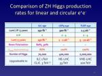 comparison of zh higgs production rates for linear and circular e e