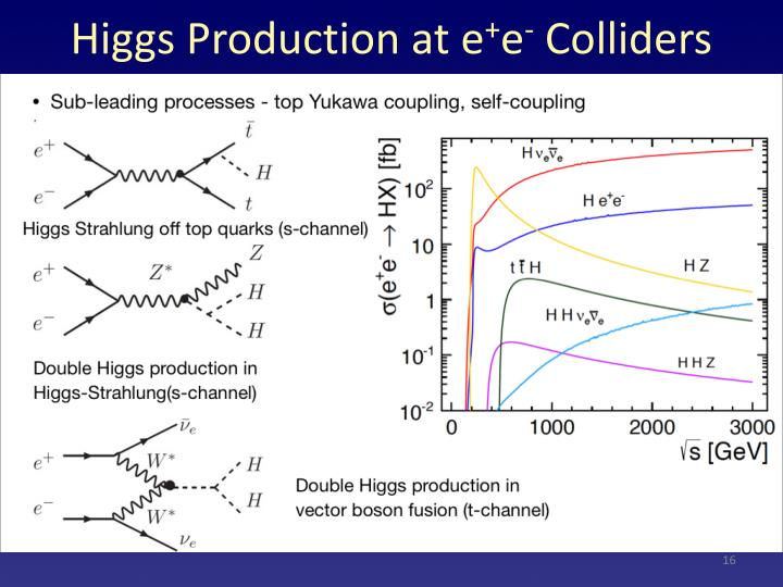 Higgs Production at
