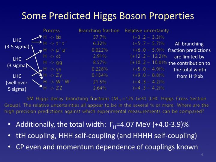 Some Predicted Higgs Boson Properties