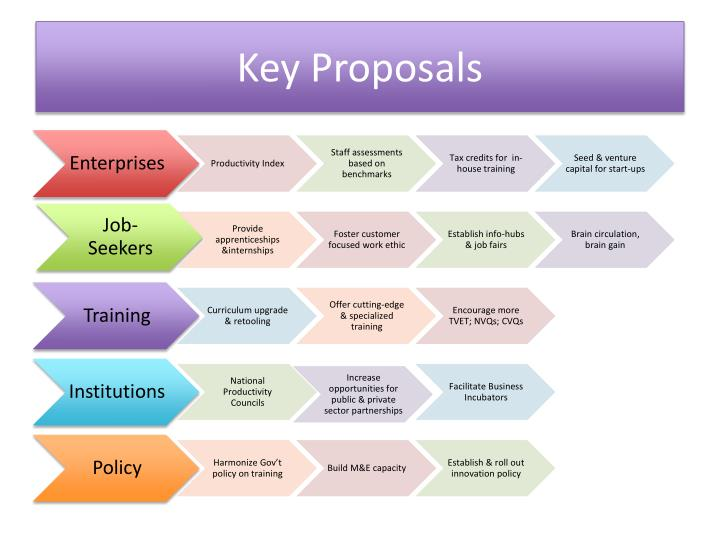 Key proposals