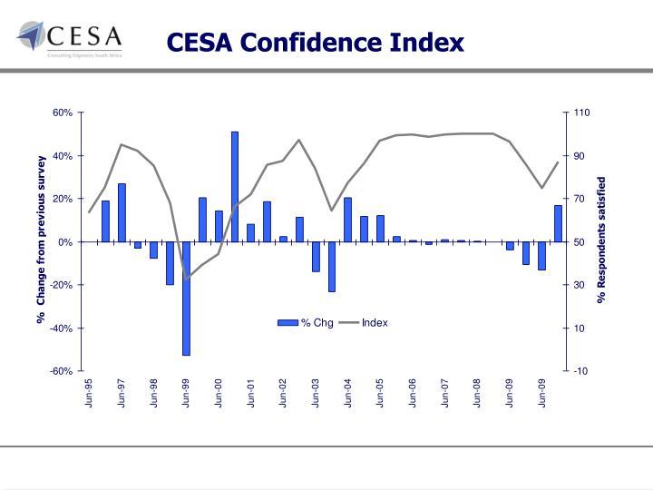 CESA Confidence Index