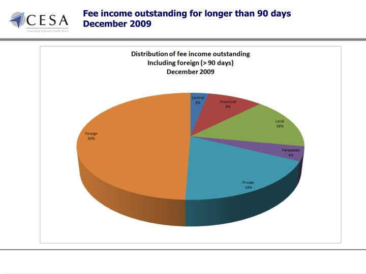 Fee income outstanding for longer than 90 days