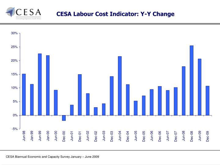 CESA Labour Cost Indicator: Y-Y Change