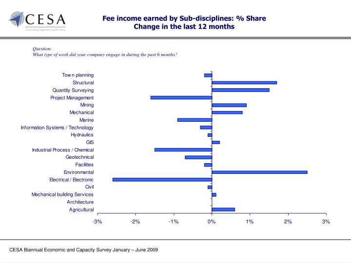 Fee income earned by Sub-disciplines: % Share