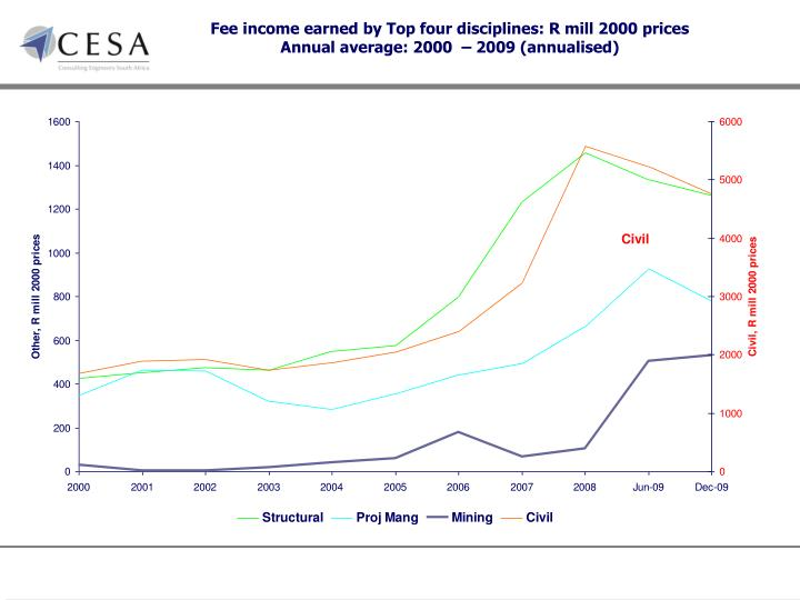 Fee income earned by Top four disciplines: R mill 2000 prices
