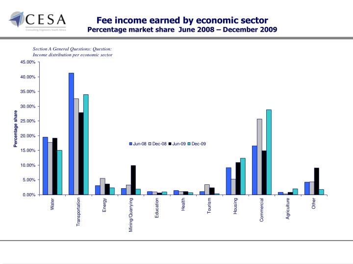 Fee income earned by economic sector