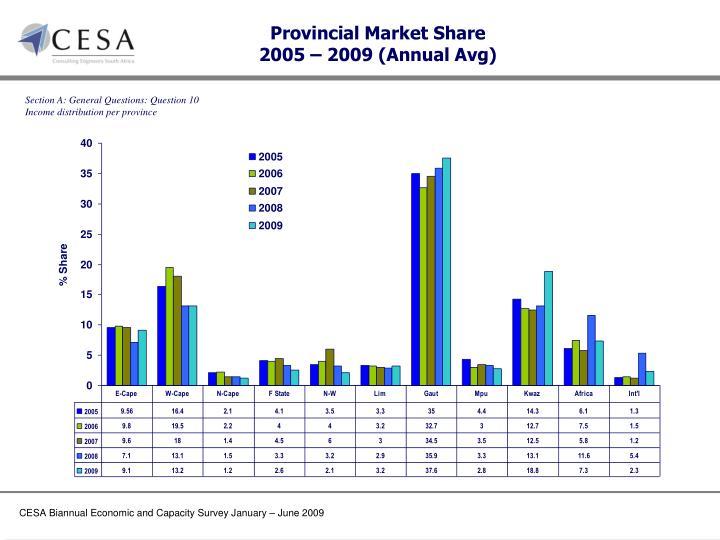 Provincial Market Share