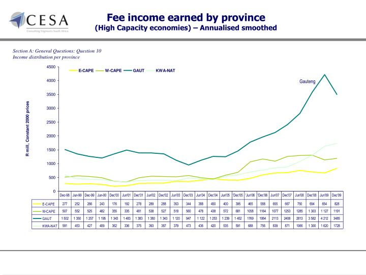 Fee income earned by province