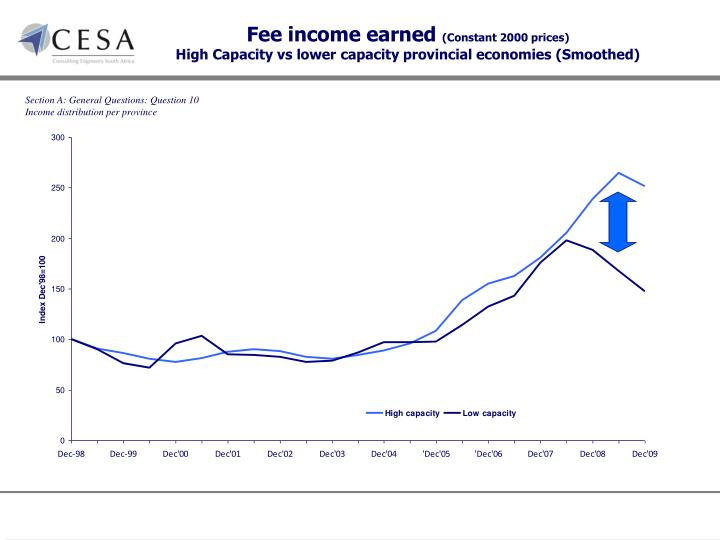 Fee income earned