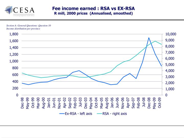 Fee income earned : RSA vs EX-RSA