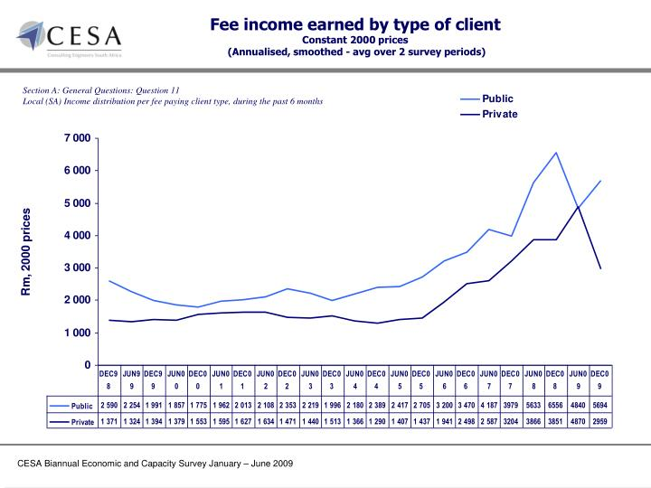Fee income earned by type of client