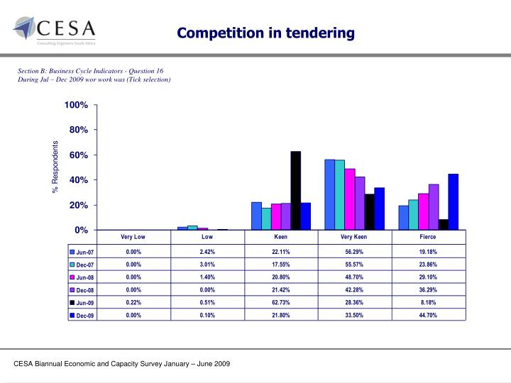 Competition in tendering