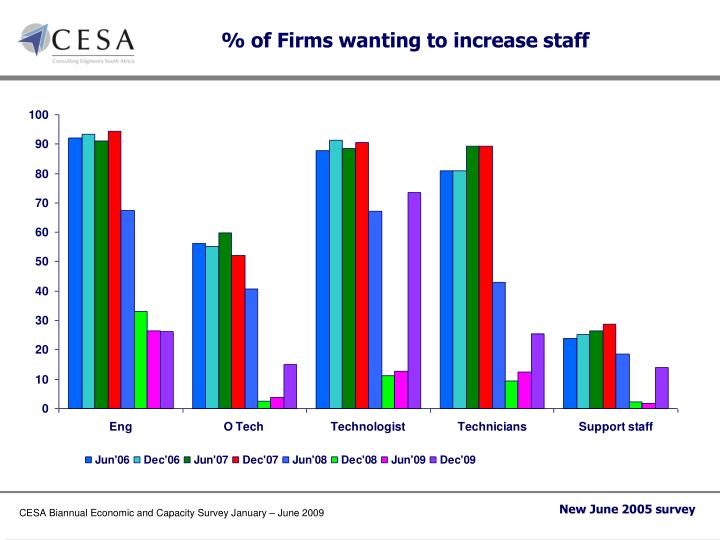 % of Firms wanting to increase staff