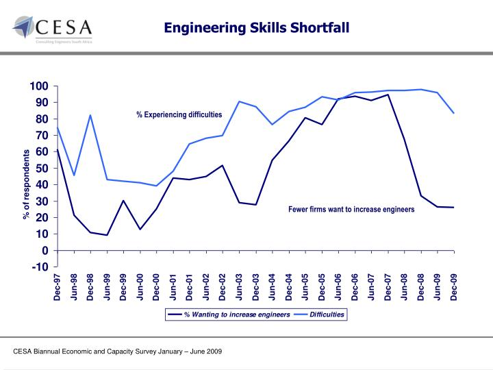 Engineering Skills Shortfall