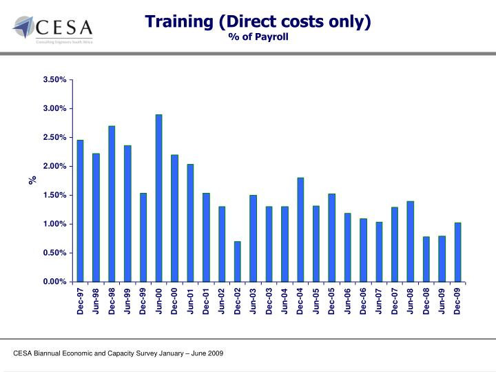 Training (Direct costs only)