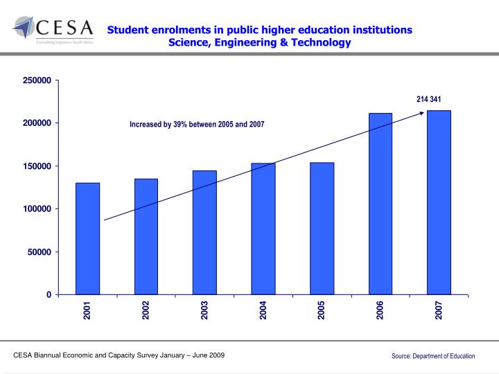 Student enrolments in public higher education institutions