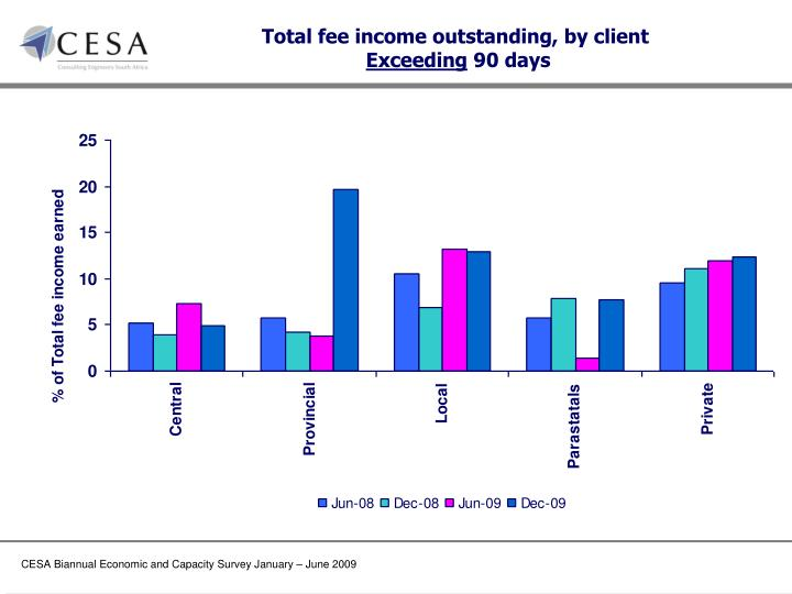 Total fee income outstanding, by client