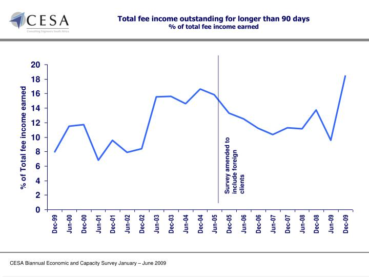 Total fee income outstanding for longer than 90 days