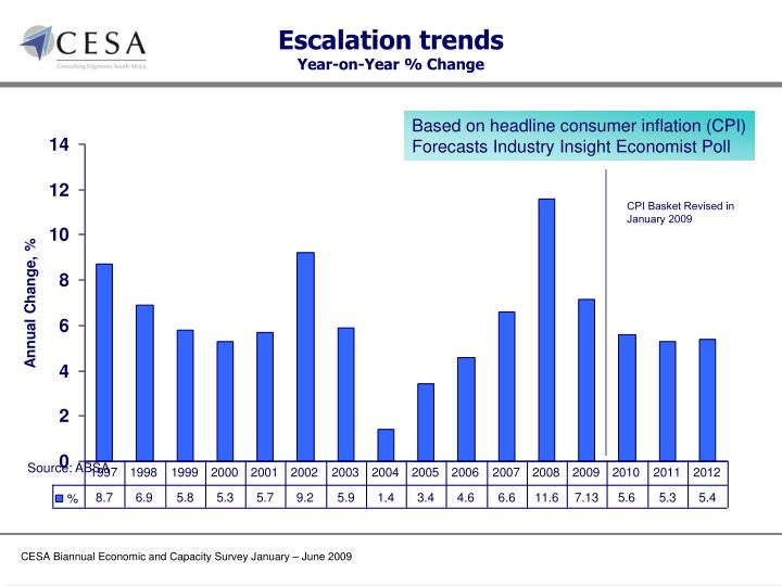 Escalation trends