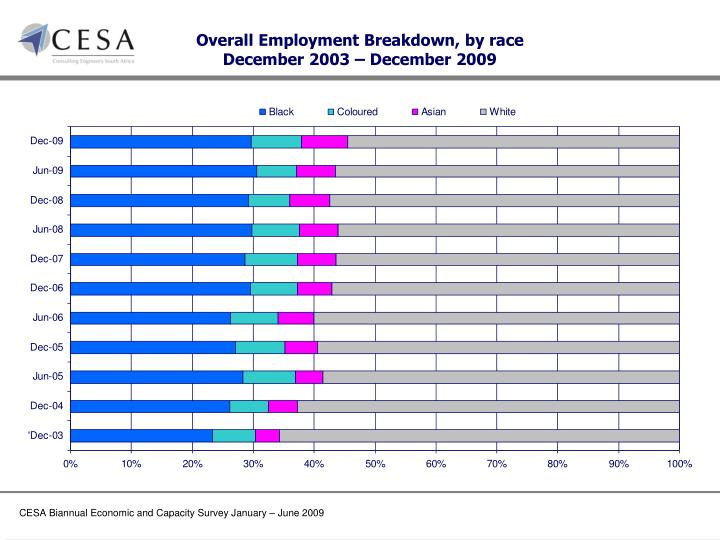 Overall Employment Breakdown, by race