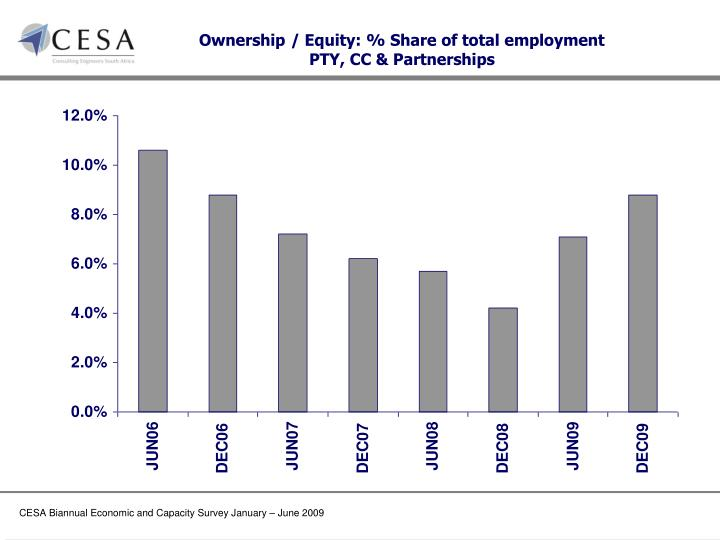 Ownership / Equity: % Share of total employment