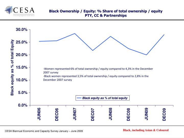 Black Ownership / Equity: % Share of total ownership / equity