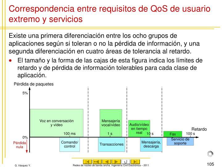 Correspondencia entre requisitos de QoS de usuario extremo y servicios