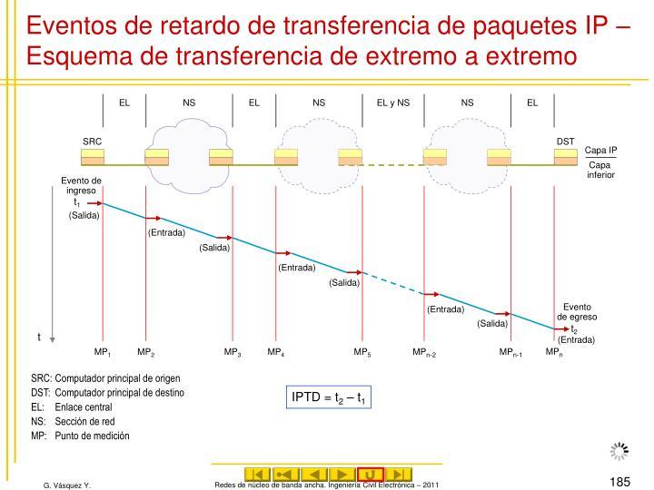 Eventos de retardo de transferencia de paquetes IP – Esquema de transferencia de extremo a extremo