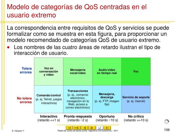 Modelo de categorías de QoS centradas en el usuario extremo