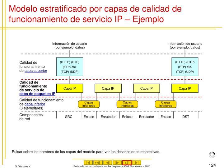 Modelo estratificado por capas de calidad de funcionamiento de servicio IP – Ejemplo