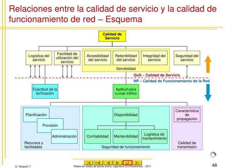 Relaciones entre la calidad de servicio y la calidad de funcionamiento de red – Esquema