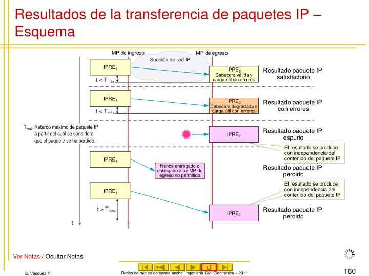 Resultados de la transferencia de paquetes IP – Esquema