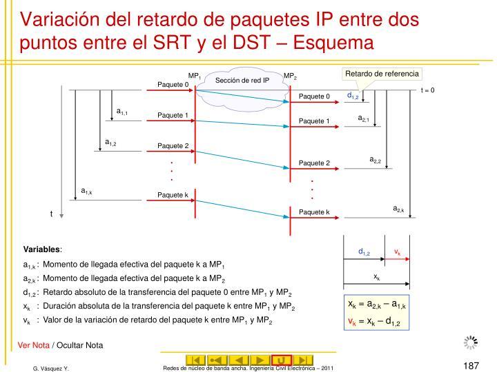 Variación del retardo de paquetes IP entre dos puntos entre el SRT y el DST – Esquema