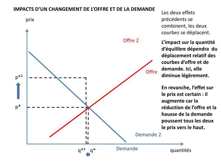 IMPACTS D'UN CHANGEMENT DE L'OFFRE ET DE LA DEMANDE