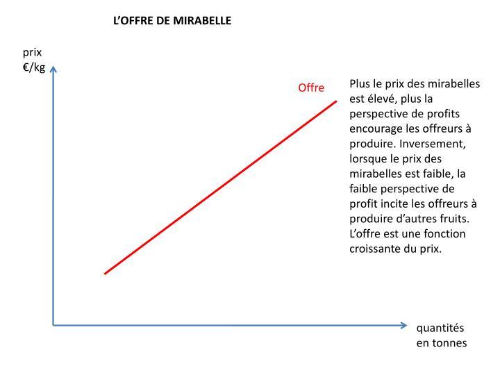 L'OFFRE DE MIRABELLE
