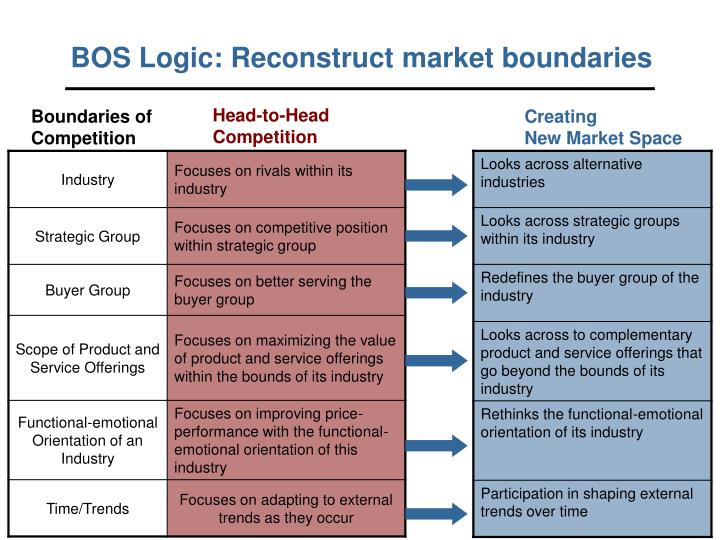 BOS Logic: Reconstruct market boundaries