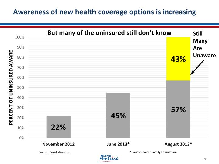 Awareness of new health coverage options is increasing