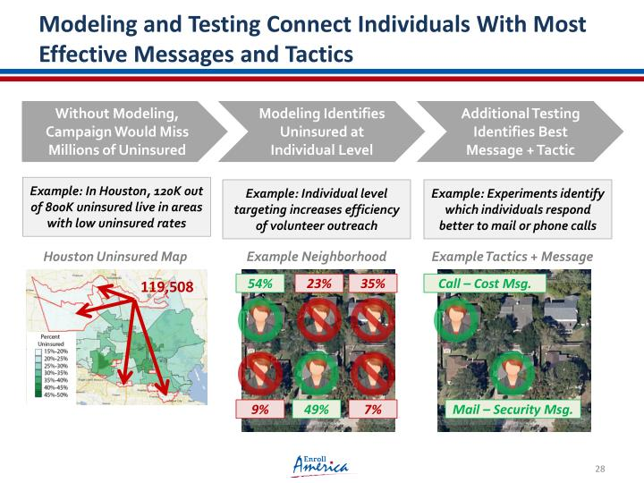 Modeling and Testing Connect Individuals With Most Effective Messages and Tactics