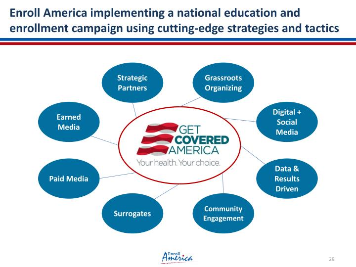 Enroll America implementing a national education and enrollment campaign using cutting-edge strategies and tactics