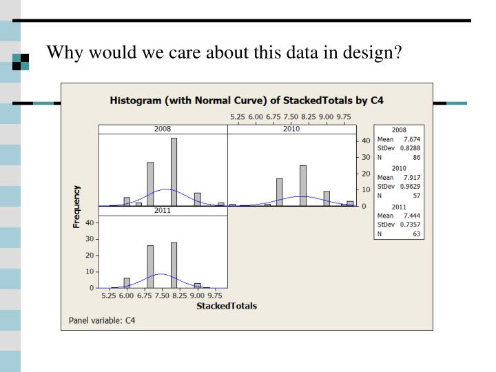 Why would we care about this data in design?