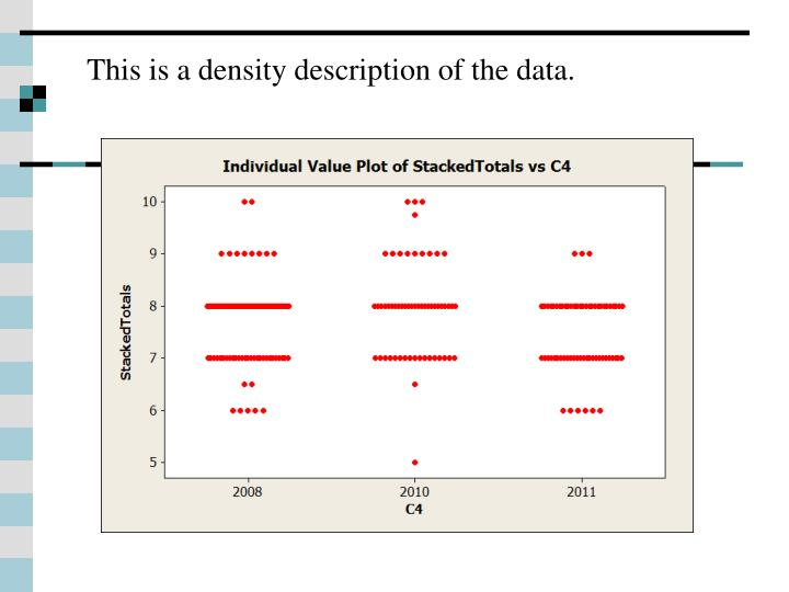 This is a density description of the data.