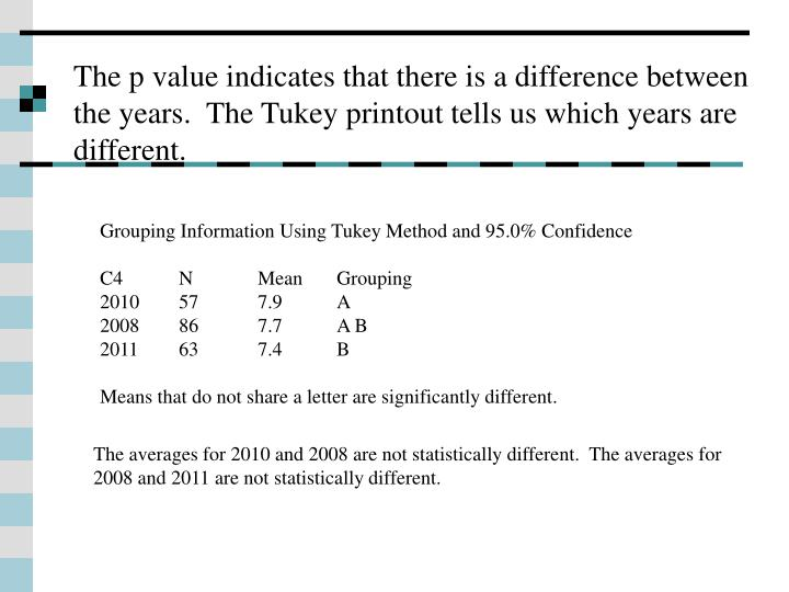 The p value indicates that there is a difference between the years.  The Tukey printout tells us which years are different.