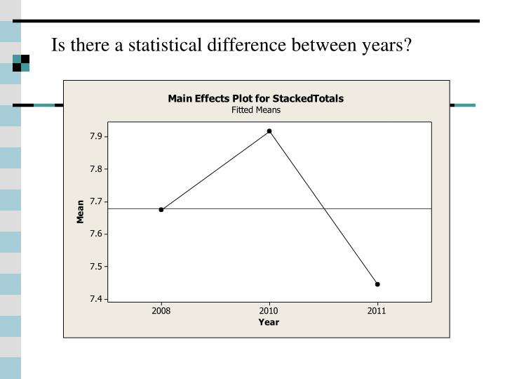 Is there a statistical difference between years?