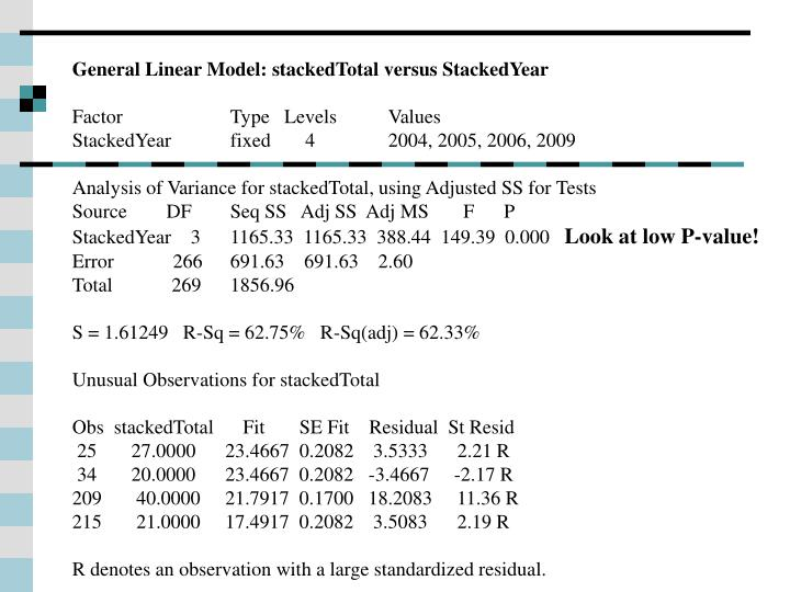 General Linear Model: stackedTotal versus StackedYear
