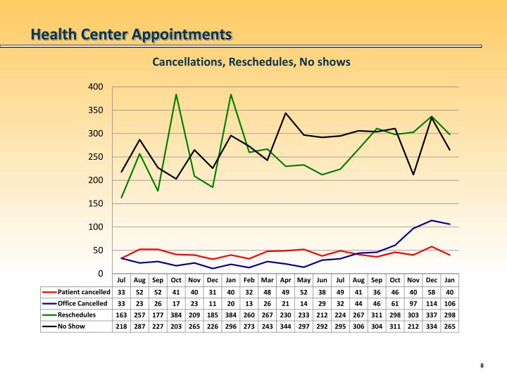 Health Center Appointments