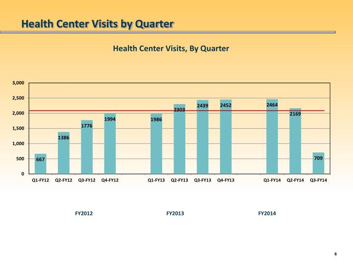 Health Center Visits by Quarter