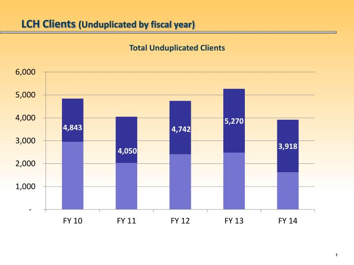 Lch clients unduplicated by fiscal year