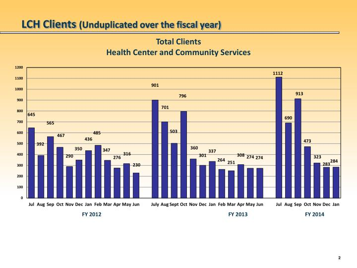 Lch clients unduplicated over the fiscal year