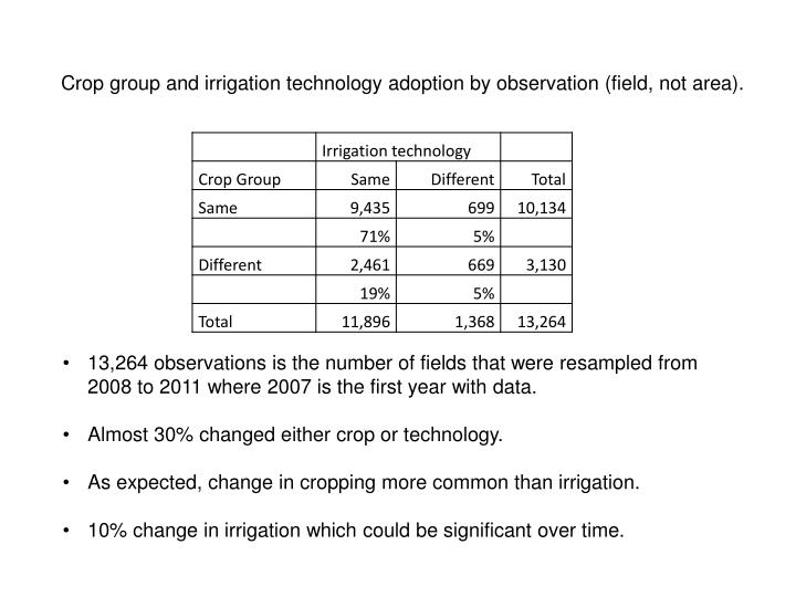 Crop group and irrigation technology adoption by observation (field,